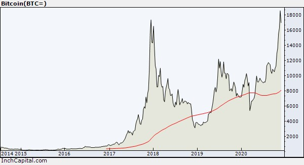 Photo shows the Bitcoin's long trend highlighted by weekly line chart of the last eight yearslong ter