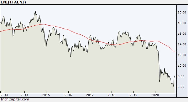 Photo shows InchCapital Platform - ENI Line Weekly chart of the past eight years updated November 17, 2020