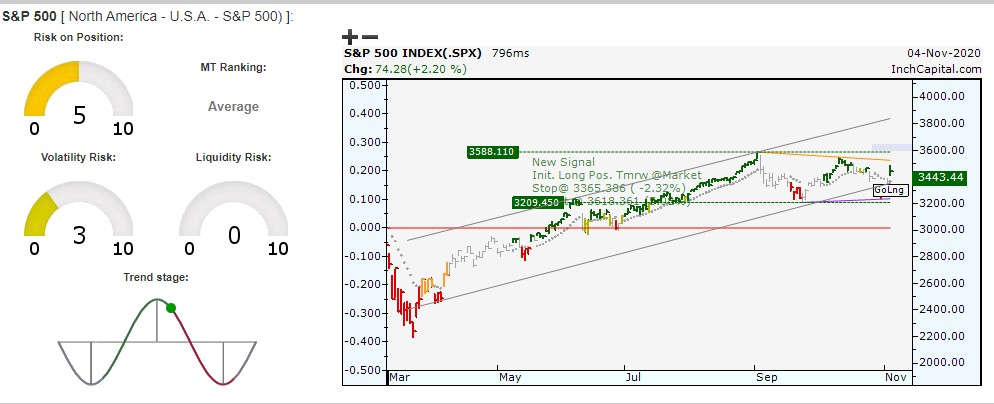 The image highlights InchCapital Platform - S&P500 index (SPX) daily bar chart