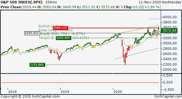 Photo shows InchCapital Platform - S&P500 weekly bar chart updated on November 11, 2020