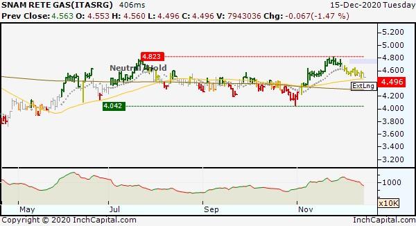 InchCapital Platform - SNAM RETE GAS (isin code IT0003153415) daily bar chart