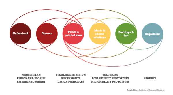 The practical value of Design Thinking • Inchoo