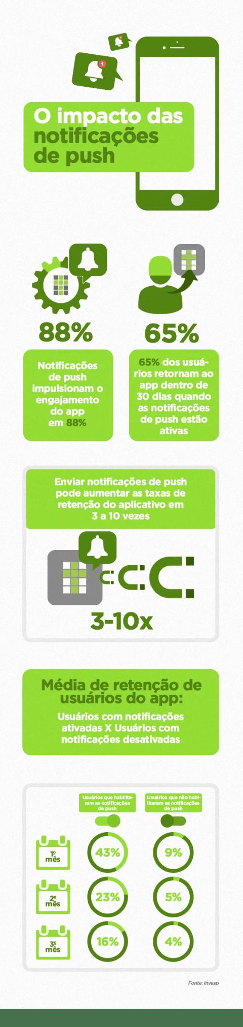Infográfico mostra o impacto das notificações de push