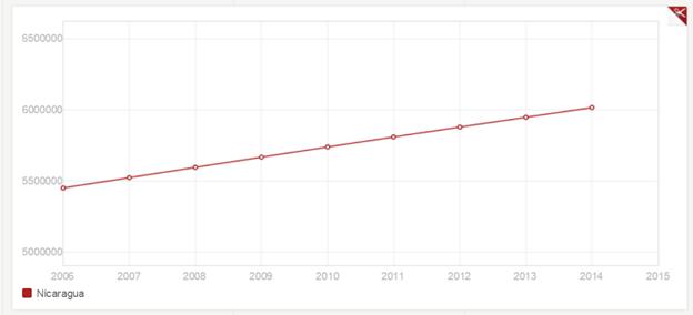 Nica_Population