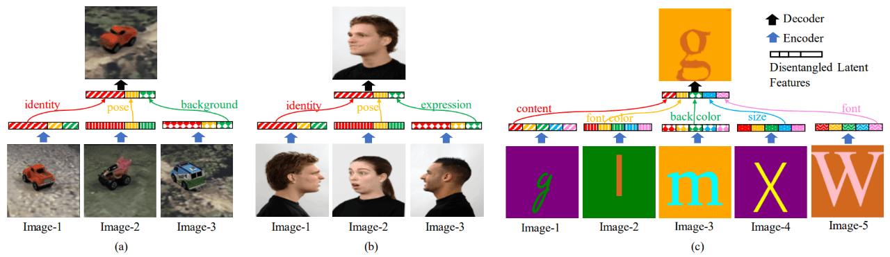 Ejemplos de resultados obtenidos por la imaginación de la IA a partir de unos parámetros dados.