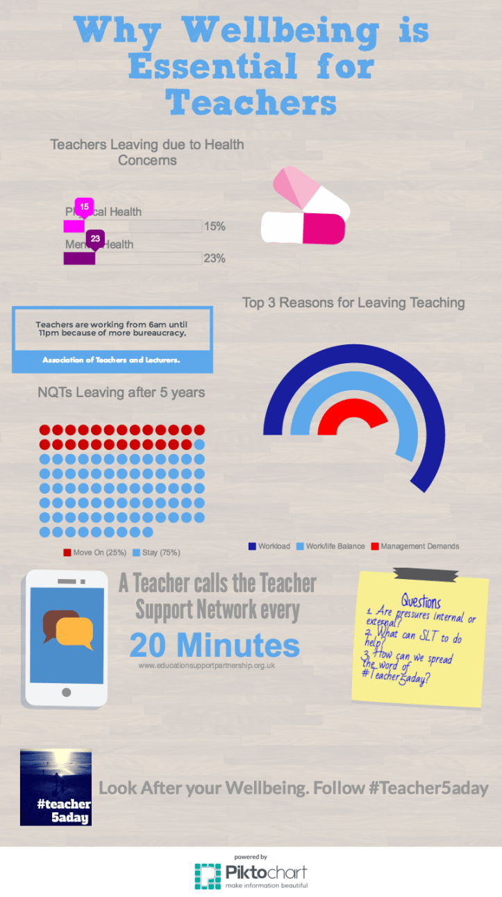 Teacher Wellbeing infographic