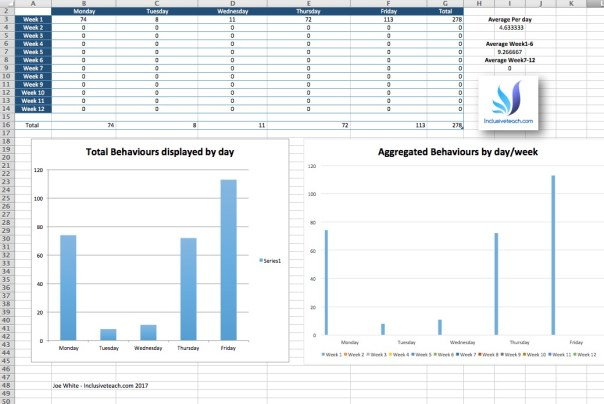 Complete behaviour frequency recording document excel free