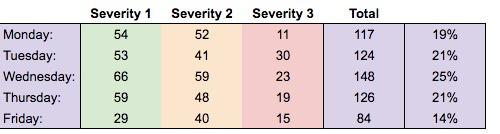 Behaviour severity record