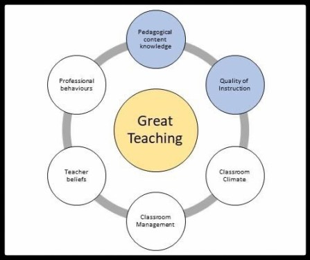 Great teaching interview activity guide