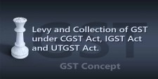 Levy and Collection of GST under CGST Act, IGST Act and UTGST Act.