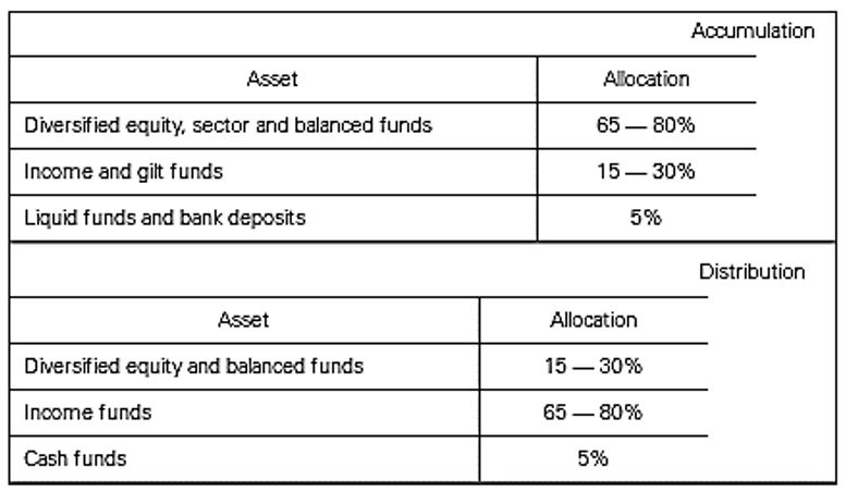 Asset Allocation of Mutual Fund