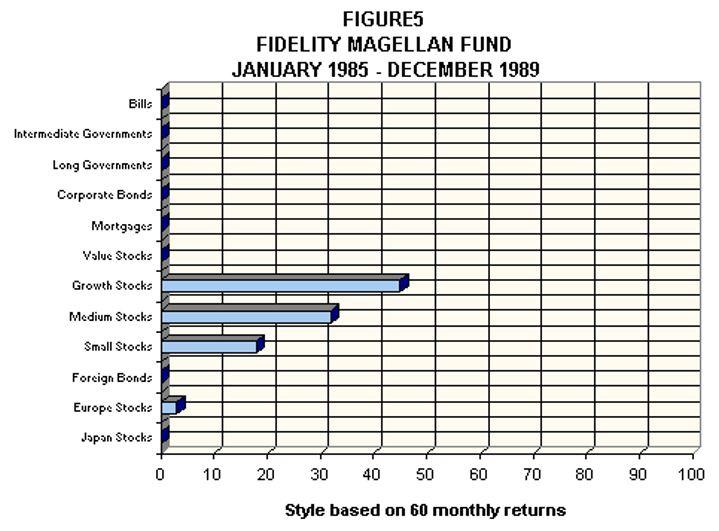 Fidelity Magellan Fund