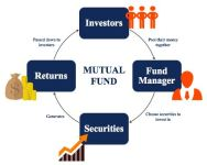 Mutual Fund Investment– A Guide before Invest
