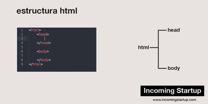 Jerarquía de una estructura básica HTML.