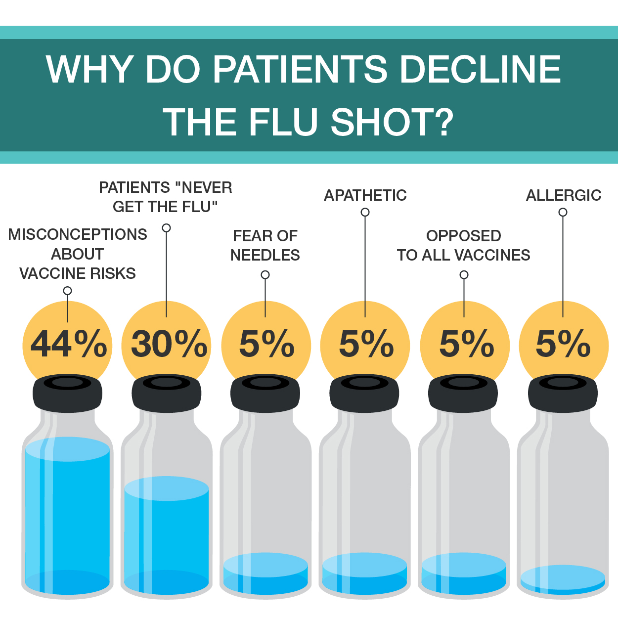 Doctors Respond Where Should Patients Receive Their Flu