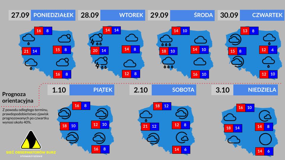 Prognoza tygodniowa : 27.09-3.10.2021