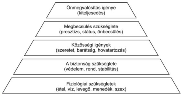 maslow piramis az y generacional