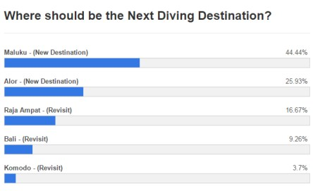 Traveling and Moving Poll