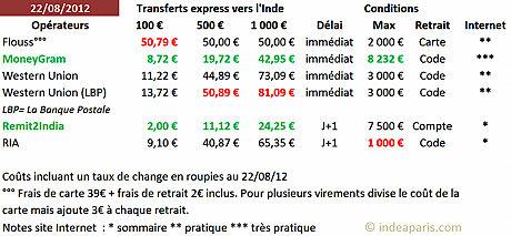 Transferts Cash Et Virements Vers LInde