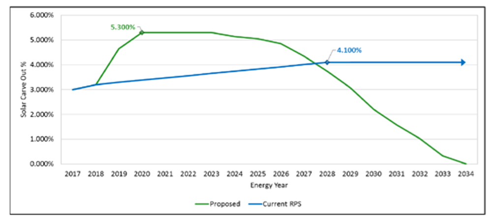 Renewable Portfolio Standard Chart