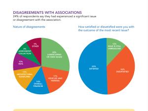 CAI-rf-2014-disagreements-associations