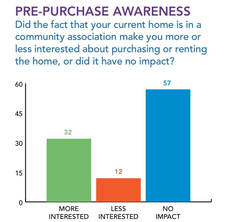 CAI prepurchase awareness Bar chart