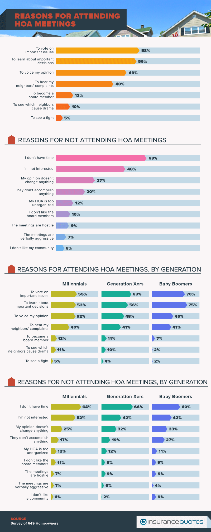Honest About HOAs reasons for attending meetings
