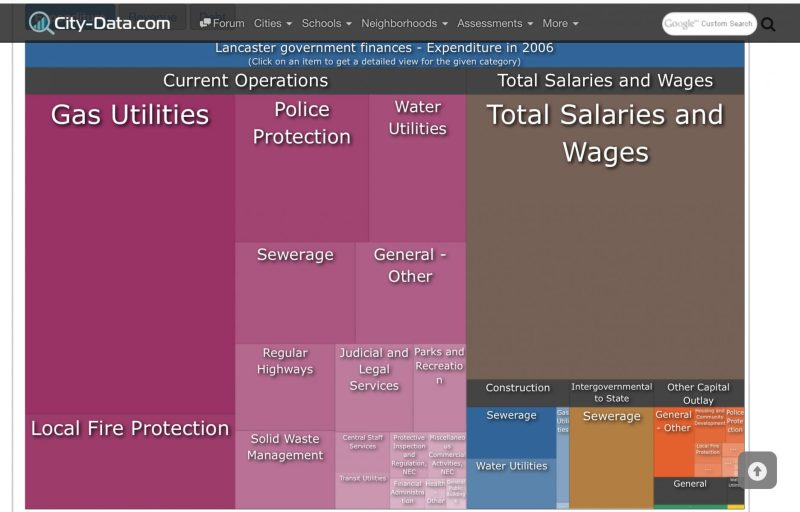Lancaster OH city government expenditures