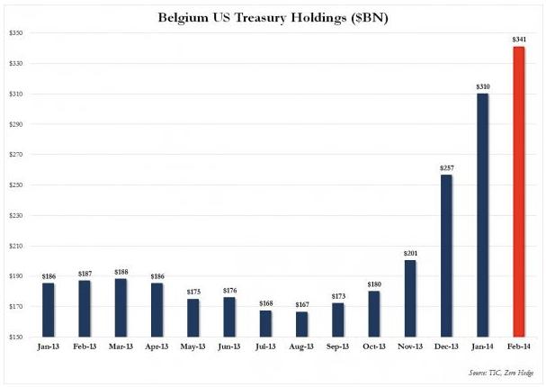 Obligacje USA Belgia