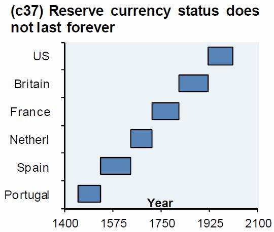 Globalne waluty rezerwowe