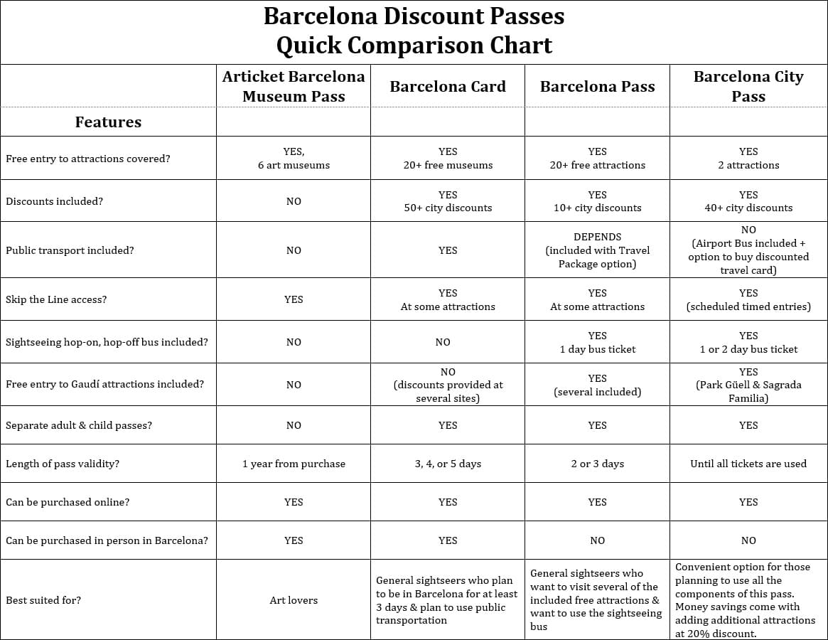 Barcelona Discount Passes Comparison Chart