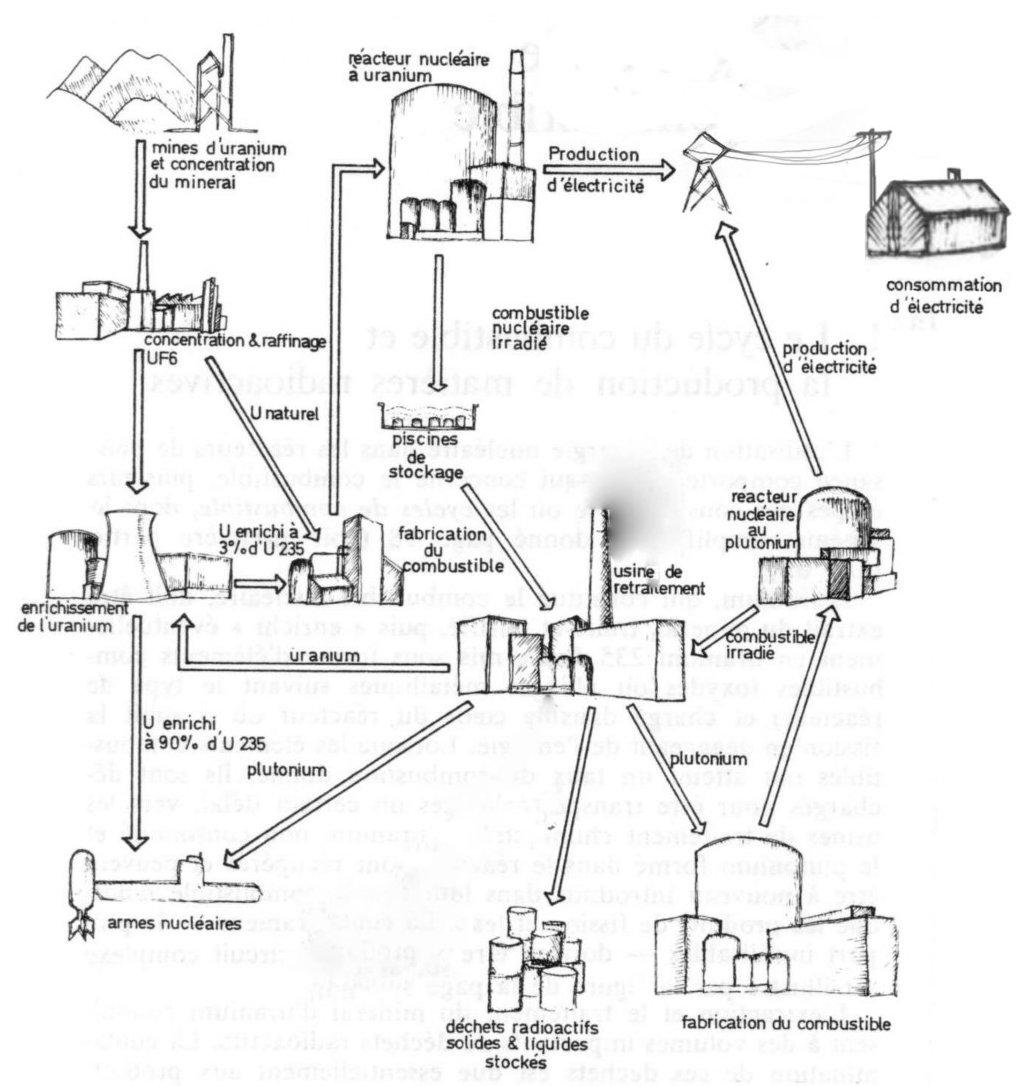 Schema De La Filiere Nucleaire Civile Et Militaire