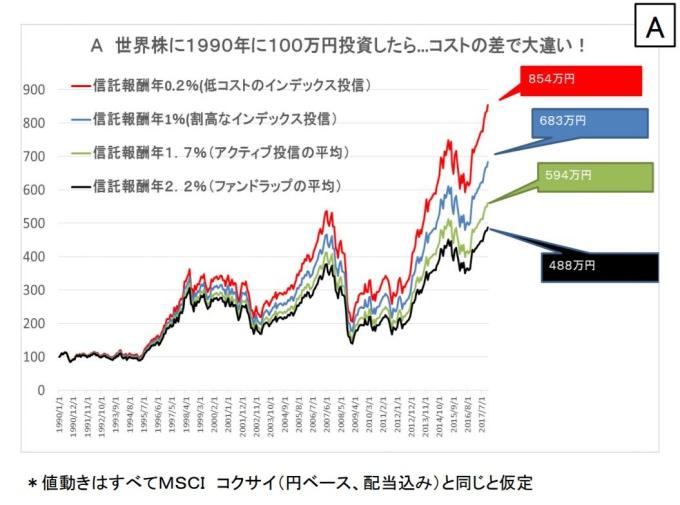 A 世界株に1990年に100万円投資したら...コストの差で大違い!