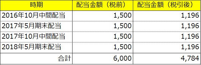 イオン_配当金