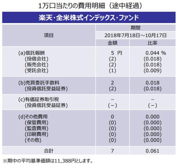 楽天VTI_コスト経過201810
