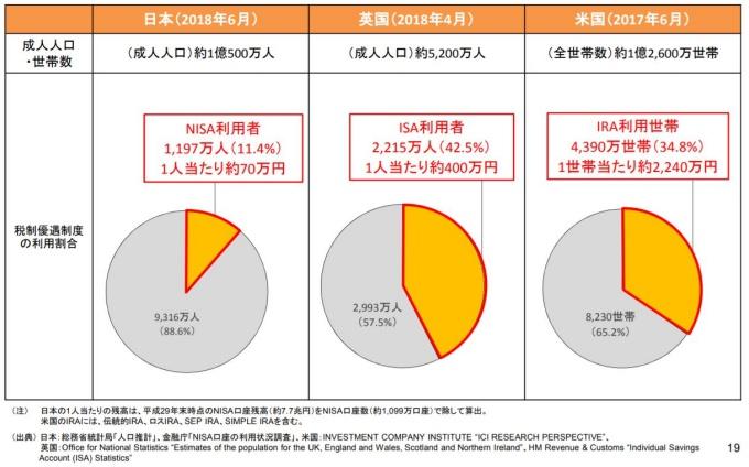 資産形成に対する税制優遇制度の普及状況②