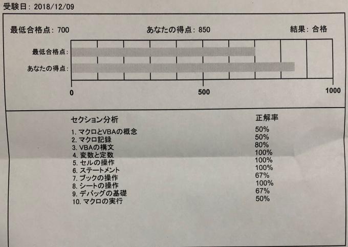ExcelVBAbasic_試験結果レポート