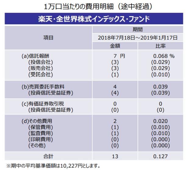 楽天VT半期費用明細_20190131