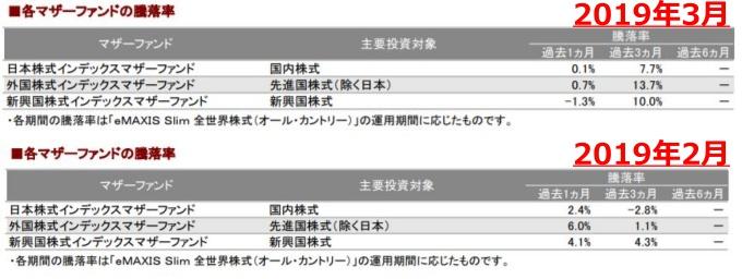 201903各マザーファンドの騰落率_AC-down