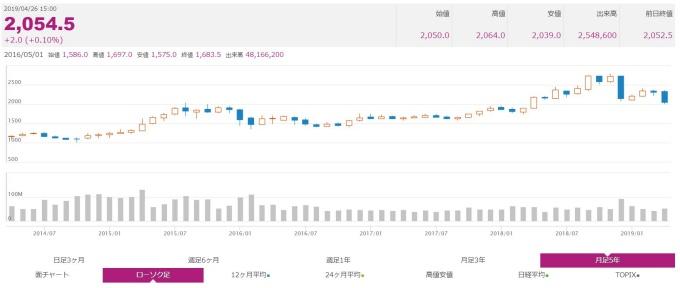 イオン株価チャート201904