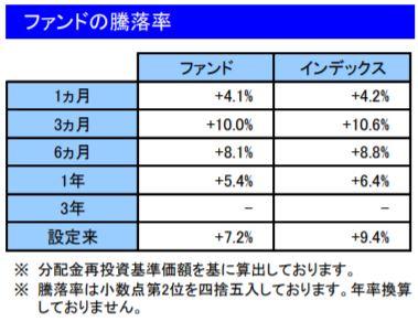 201904ファンドの騰落率_楽天VT