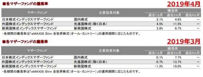 201904各マザーファンドの騰落率_AC-down