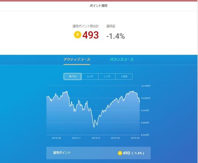 楽天ポイント運用_20190515