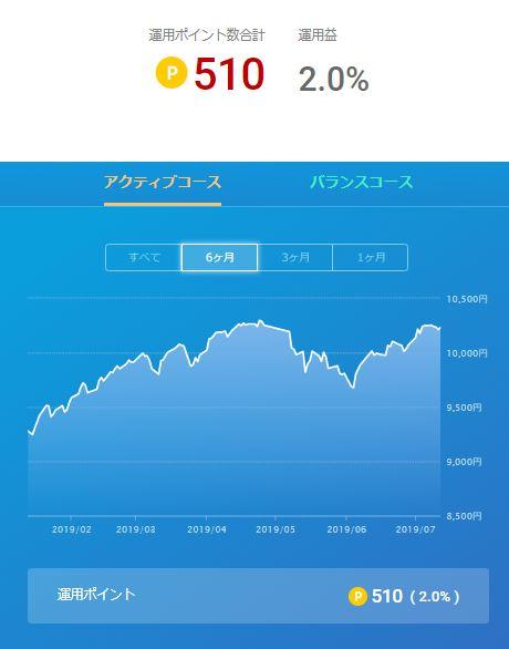 楽天ポイント運用_20190713