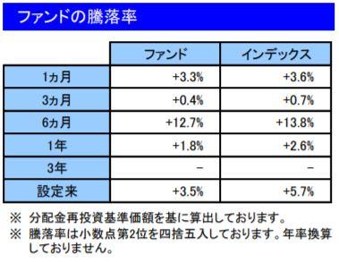 201906ファンドの騰落率_楽天VT