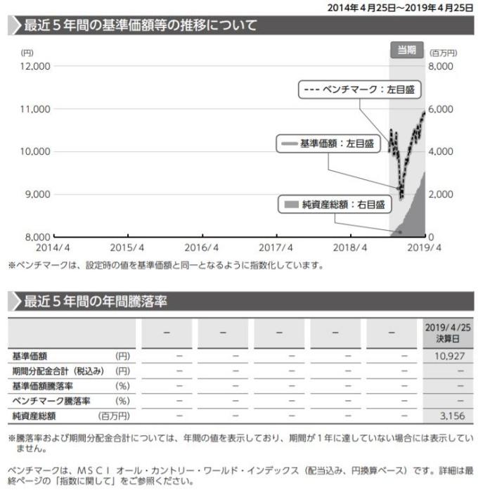 201907AC_基準価額等の推移について