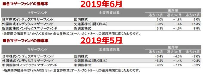 201906各マザーファンドの騰落率_AC-down