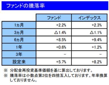 201907ファンドの騰落率_楽天VT