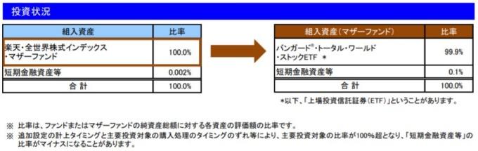 201907投資状況_楽天VT