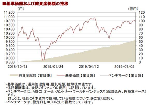 201907基準価額と純資産総額の推移__AC